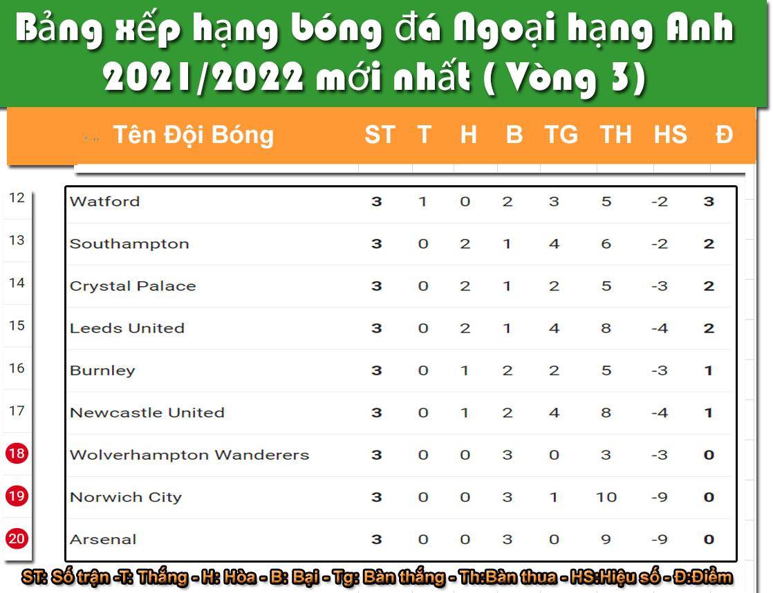 Bảng xếp hạng bóng đá Ngoại Hạng Anh sau vòng 3 năm 2021-2022