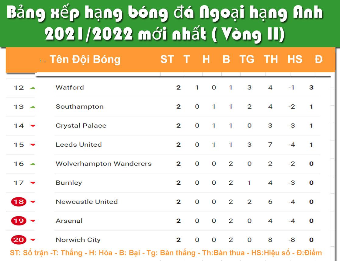 Bảng xếp hạng bóng đá Ngoại Hạng Anh sau vòng 2 năm 2021-2022