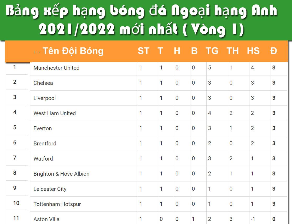 Bảng xếp hạng bóng đá Ngoại Hạng Anh sau vòng 1 năm 2021/2022