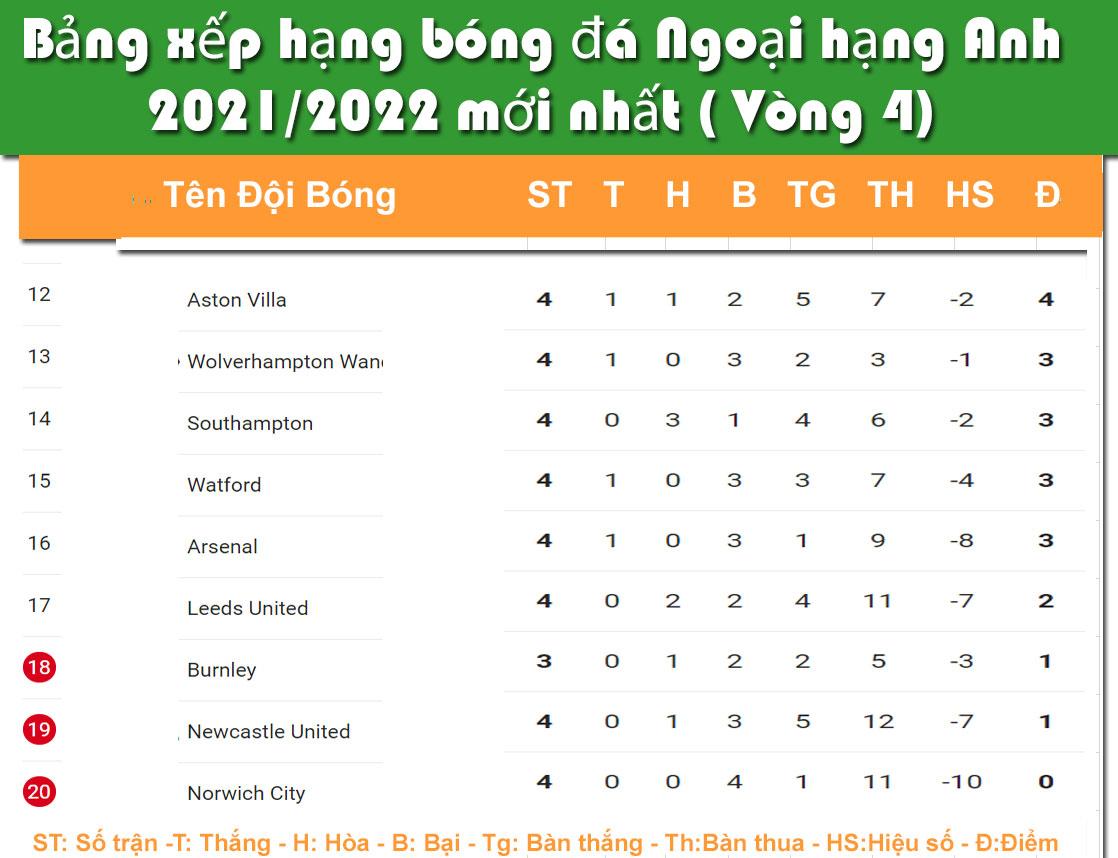 Bảng xếp hạng bóng đá Ngoại Hạng Anh sau vòng 4/2021-2022. Manchester United lên đỉnh
