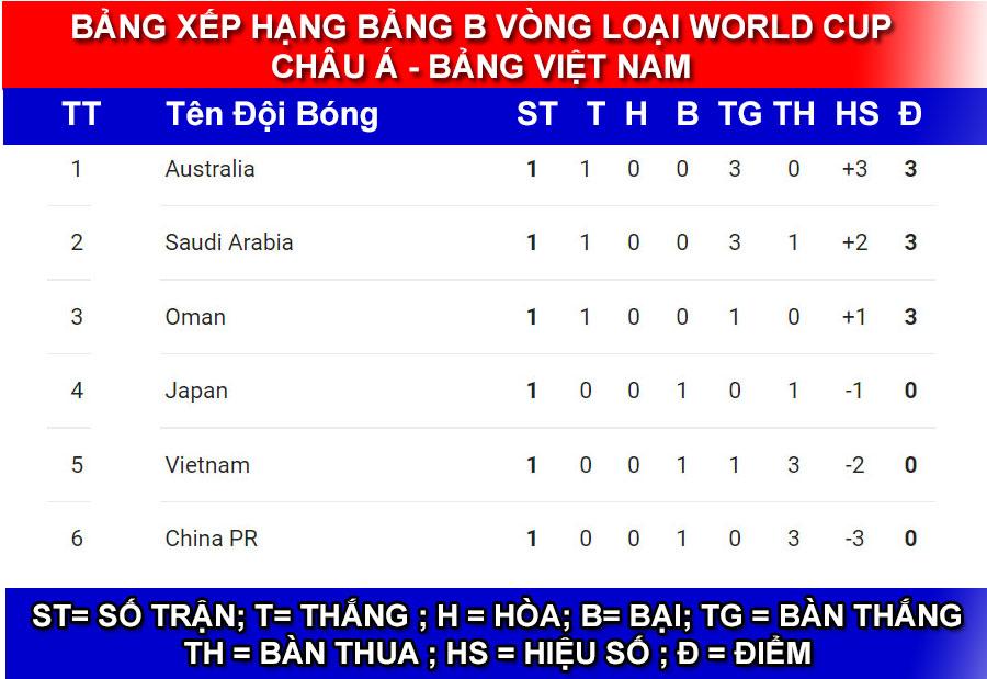 Bảng xếp hạng đội tuyển Việt Nam ở vòng 3 Word Cup châu Á 2022